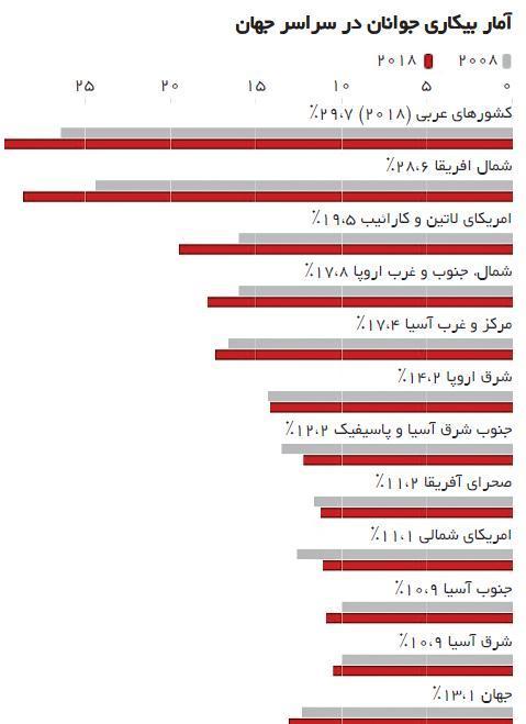 کلاف سردرگم اقتصاد و سیاست در دنیا عرب