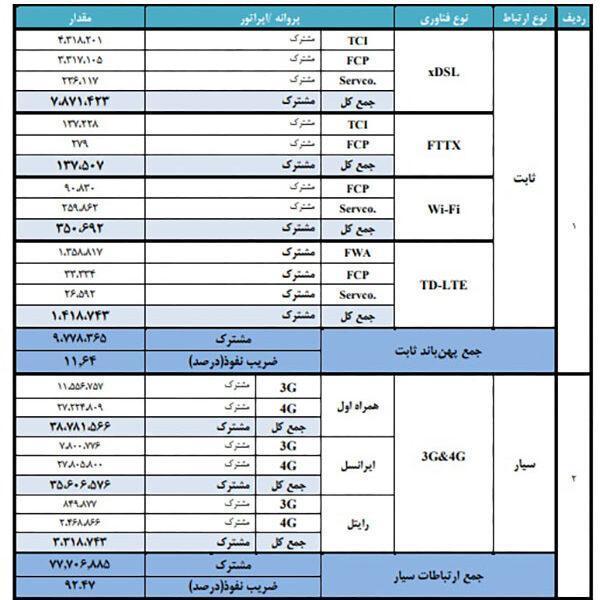 آخرین گزارش شرایط اینترنت ایران: اینترنت ثابت فقط 11 درصد؛ تی دی ال تی فقط 1 درصد