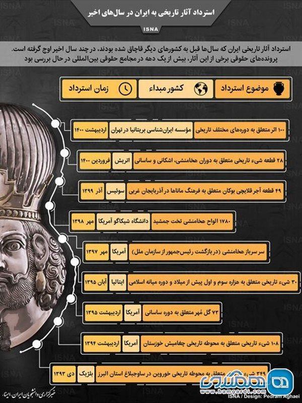 استرداد آثار تاریخی به ایران در سالهای اخیر